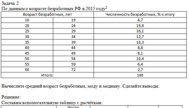 Задача 2По данным о возрасте безработных РФ в 2015 году Возраст безработных, летЧисленность безработных, % к итогу16194,7202419,8252916,1303412,7353910,340448,845498,1505410,455596,460722,7Итого:100Вычислите средний возраст безработных, моду и медиа
