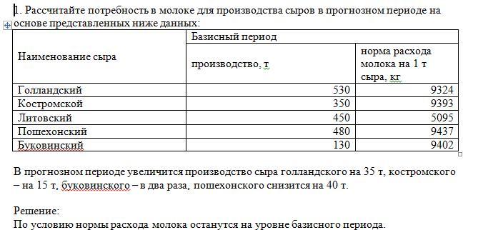 1. Рассчитайте потребность в молоке для производства сыров в прогнозном периоде на основе представленных ниже данных:Наименование сыраБазисный периодпроизводство, тнорма расхода молока на 1 т сыра, кгГолландский5309324Костромской3509393Литовский4505095Пошехонский4809437Букови