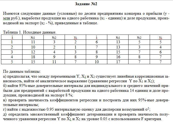 Задание №2Имеются следующие данные (условные) по десяти предприятиям концерна о прибыли (у - млн руб.), выработке продукции на одного работника (х1 - единиц) и доле продукции, произ-водимой на экспорт (х2 - %), приведенные в таблице.   Таблица 1. Исходные данные. iхi1хi2yiiхi1хi2yi