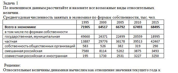 По имеющимся данным рассчитайте и назовите все возможные виды относительных величин.Среднегодовая численность занятых в экономике по формам собственности, тыс. чел. 1995 2000 2005 2010 2015Всего в экономике 71905 64517 66792 67493 68495в том числе по формам собственности государст