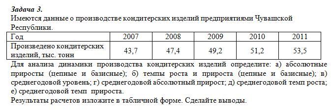 Имеются данные о производстве кондитерских изделий предприятиями Чувашской Республики. Год 2007 2008 2009 2010 2011 Произведено кондитерских изделий, тыс. тонн