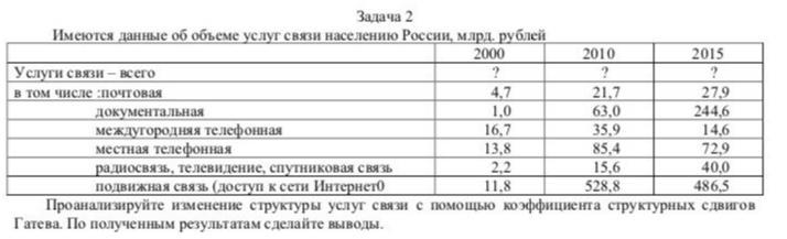 Имеются данные об объёме услуг связи населению России, млрд. руб. 2000 2010 2015 Услуги связи, всего, в том числе Почтовая 4,7 21,7 27,9 Документальная 1,0