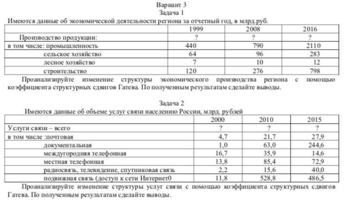 Имеются данные об экономической деятельности региона за отчётный год, в млрд. руб. 1999 2008 2016 Производство продукции всего, в т.ч. Промышленность 440 7