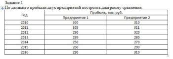 По данным о прибыли двух предприятий построить диаграмму сравнения. Год Прибыль, тыс. руб. Предприятие 1 Предприятие 2 2010 300 310 2011 305 311 2012 290 320 2