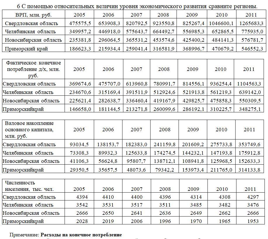 6 С помощью относительных величин уровня экономического развития сравните регионы. ВРП, млн. руб. 2005 2006 2007 2008 2009 2010 2011 Свердловская область 475575