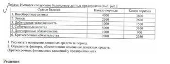 Имеются следующие балансовые данные предприятия тыс. руб. Статьи баланса начало периода конец периода внеоборотные активы 4000 3800 запасы 2500 2600 дебиторская