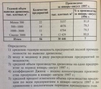 """Годовой объем вывозки древесины, тыс. плотных м Количество предприятий Произведено за январь-август 1997 г. % к производству тыс. плотных м"""" за январь -август 1"""