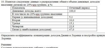10. Имеются следующие данные о распределении общего объема денежных доходов населения региона по 20%-ым группам, в %: Показатель Отчетный период Денежные доходы