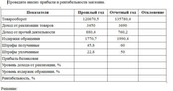 Проведите анализ прибыли и рентабельности магазина. Показатели Прошлый год Отчетный год Отклонение Товарооборот 120670,5 135780,4 Доход от реализации товаров 3