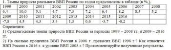 Темпы прироста реального ВВП России по годам представлены в таблице (в % ). 1999 2000 2001 2002 2003 2004 2005 2006 2007 2008 6,4 10,0 5,1 4,7 7,3 7,2 6,4 8,2 8