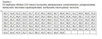 По выборке объёма (100 чисел) построить интервальное статистическое распределение, вычислить числовые характеристики, изобразить гистограмму частости. 40,2 31,8